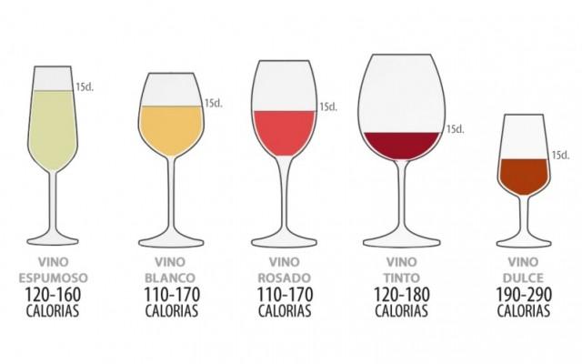 ¿Cuántas calorías tiene el vino?